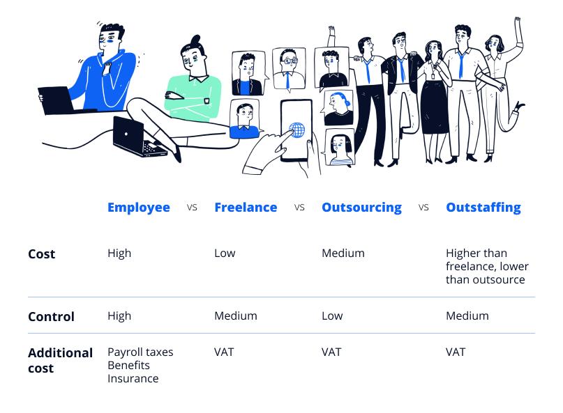 Employee vs Freelance vs Outsourcing vs Outstaffing