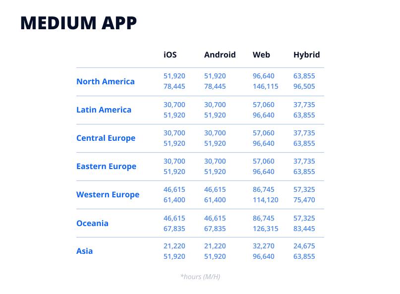 Medium app development cost