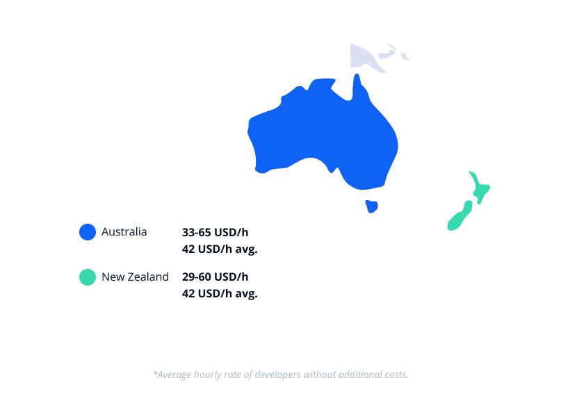 Cost of hiring app developers in Oceania