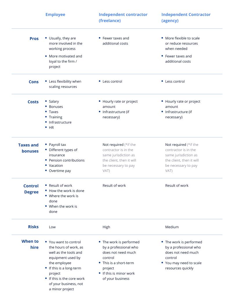 Employee vs freelancer vs agency