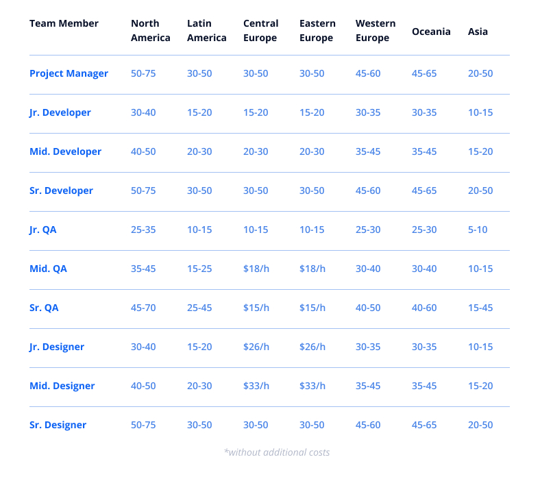 Cost of hiring app developer by region