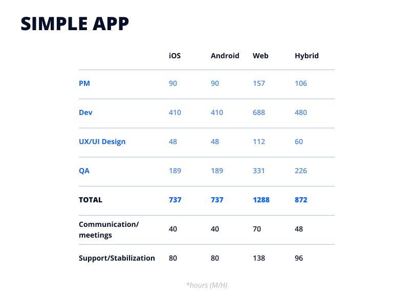 Simple app development time by team member