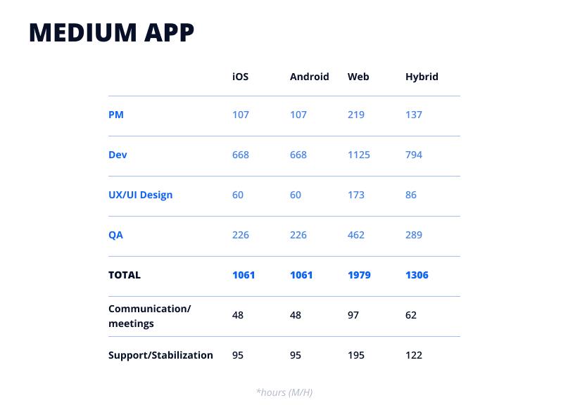 Medium app development time by team member