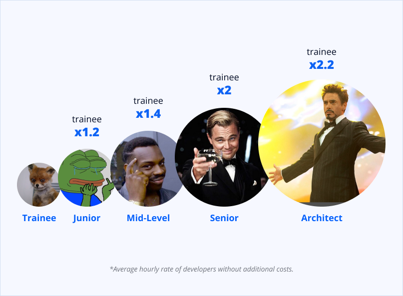 Cost difference according to developer level
