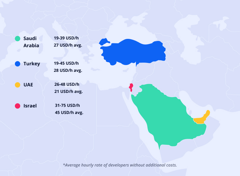 Cost of hiring app developers in the Middle East