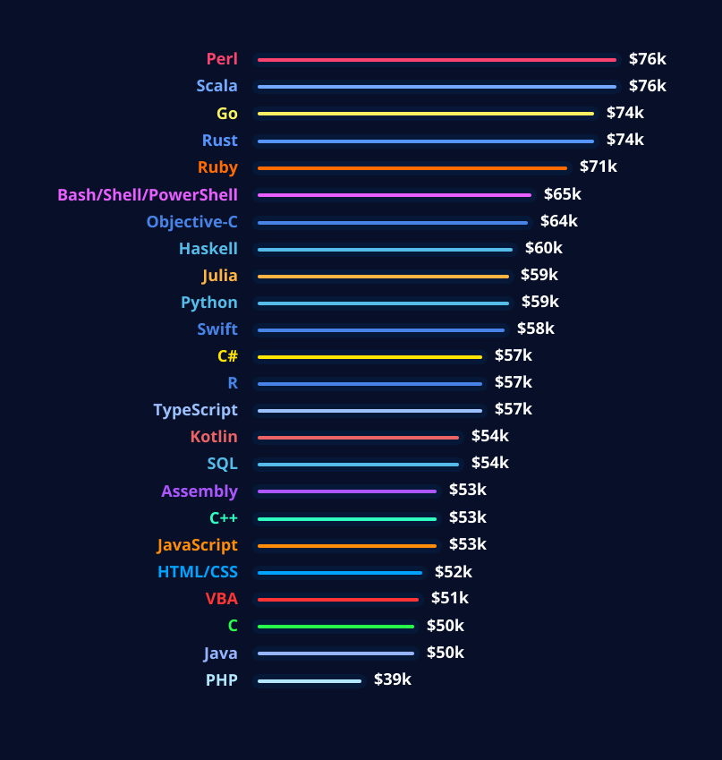 Cost of hiring developer by technology in 2020