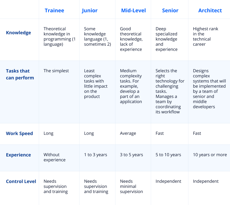 Different levels of software developers