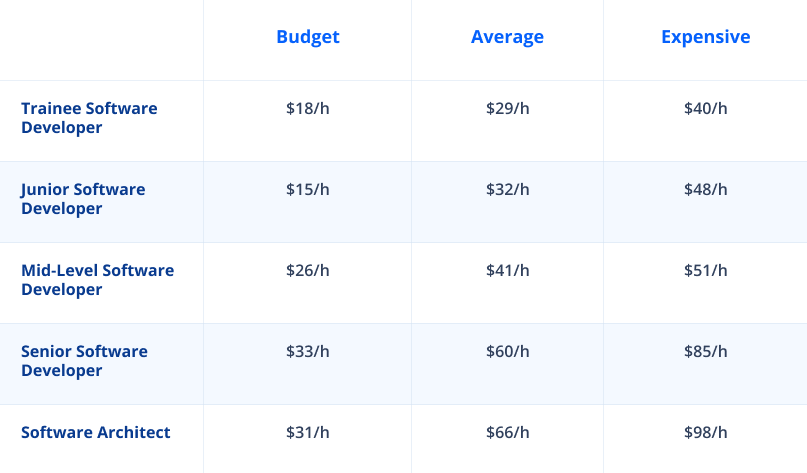 Cost of hiring developer by level in USA