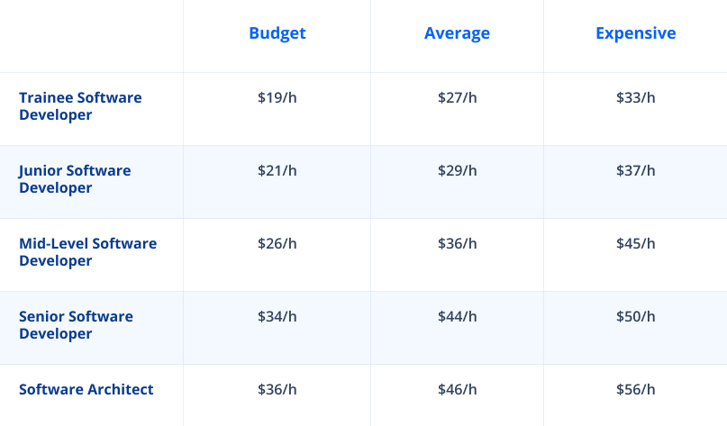 Cost of hiring developer by level in Germany
