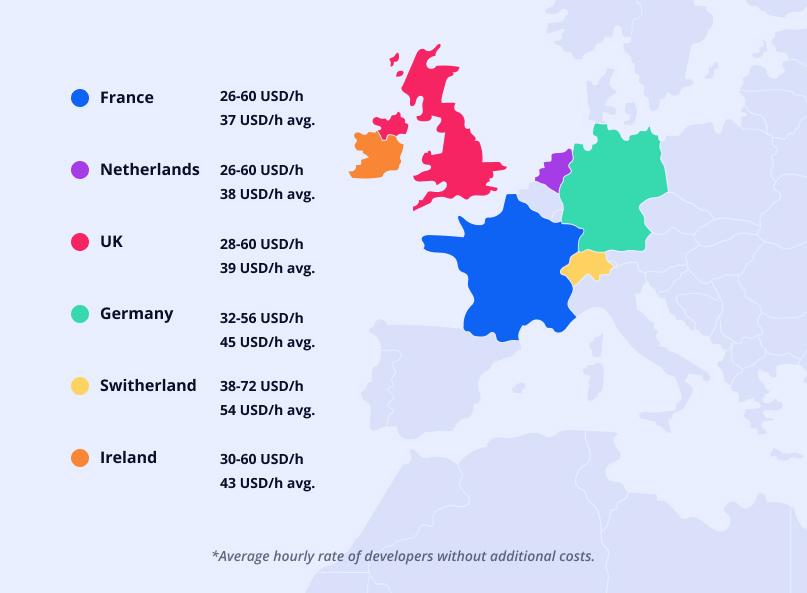 Cost of hiring app developers in Western Europe