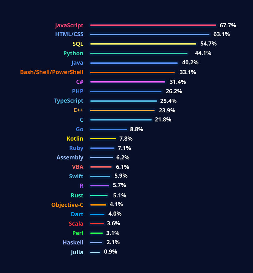 Most used technologies in 2020