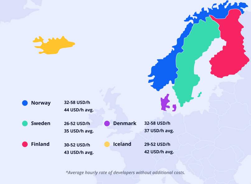 Cost of hiring app developers in North Europe