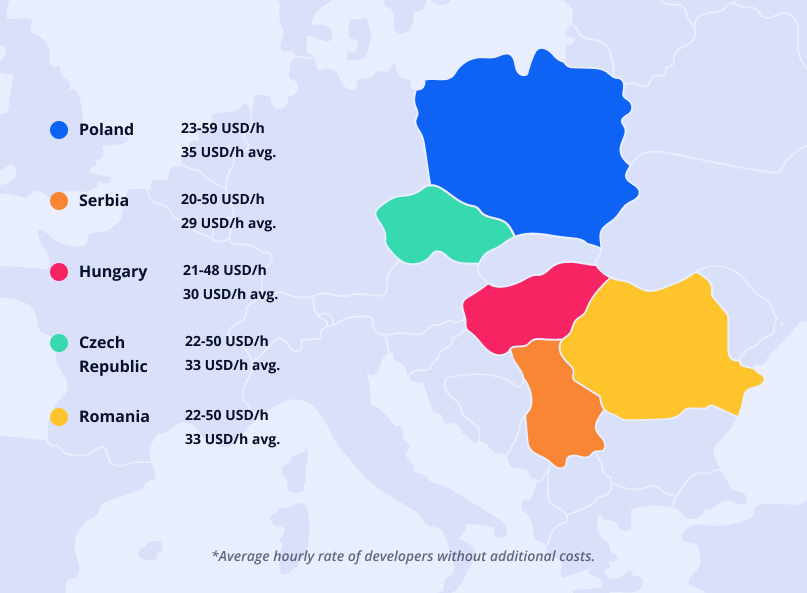 Cost of hiring app developers in Central Europe